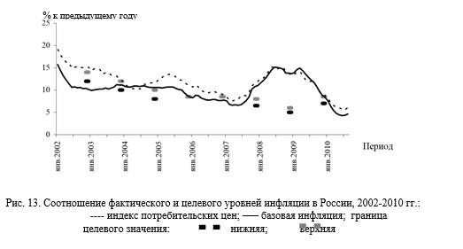 11 Соотношение фактического и целевого уровней инфляции в России