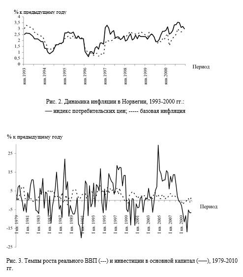 2 Темпы роста реального ВВП и инвестиции в основной капитал Норвегии