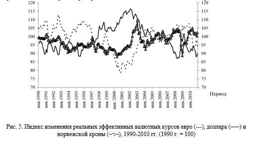 4 Индекс изменения реальных эффективных валютных курсов