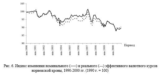 5 Индекс изменения номинального (–––) и реального (---) эффективного валютного курсов норвежской кроны