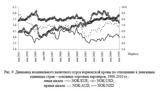 8 Динамика номинального валютного курса норвежской кроны по отношению к денежным