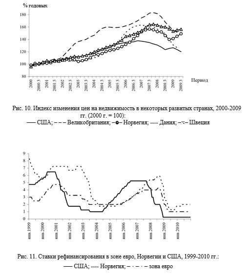 9 Ставки рефинансирования в зоне евро, Норвегии и США