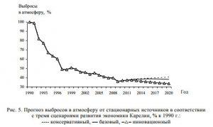 Прогноз выбросов в атмосферу от стационарных источников