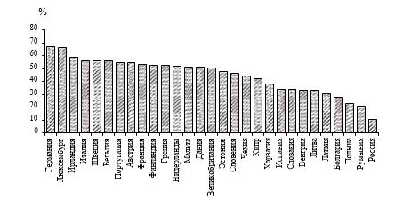 Дендрограмма, показывающая близость стран по показателям блока