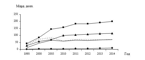 Динамика экспорта высокотехнологичной продукции в России и странах