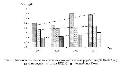 Динамика удельной добавленной стоимости лесопереработки (2008-2012 гг.)