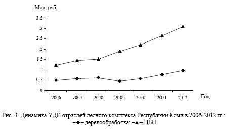 Динамика УДС отраслей лесного комплекса Республики Коми в 2006-2012 гг.