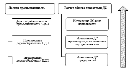 Рис. 1. Уровни (слева) и алгоритм (справа) расчета добавленной стоимости