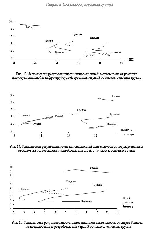 Зависимости результативности инновационной деятельности от государственных расходов на исследования и разработки для стран 3-го класса