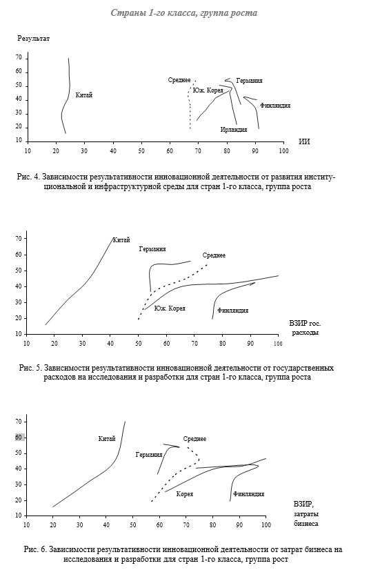 Зависимости результативности инновационной деятельности от развития институ- циональной и инфраструктурной среды д
