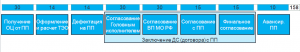 Блок-схема договорной работы с соисполнителями 2-го уровня в рамках КЖЦ
