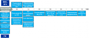 Блок-схема формирования фиксированных цен по ГОЗ
