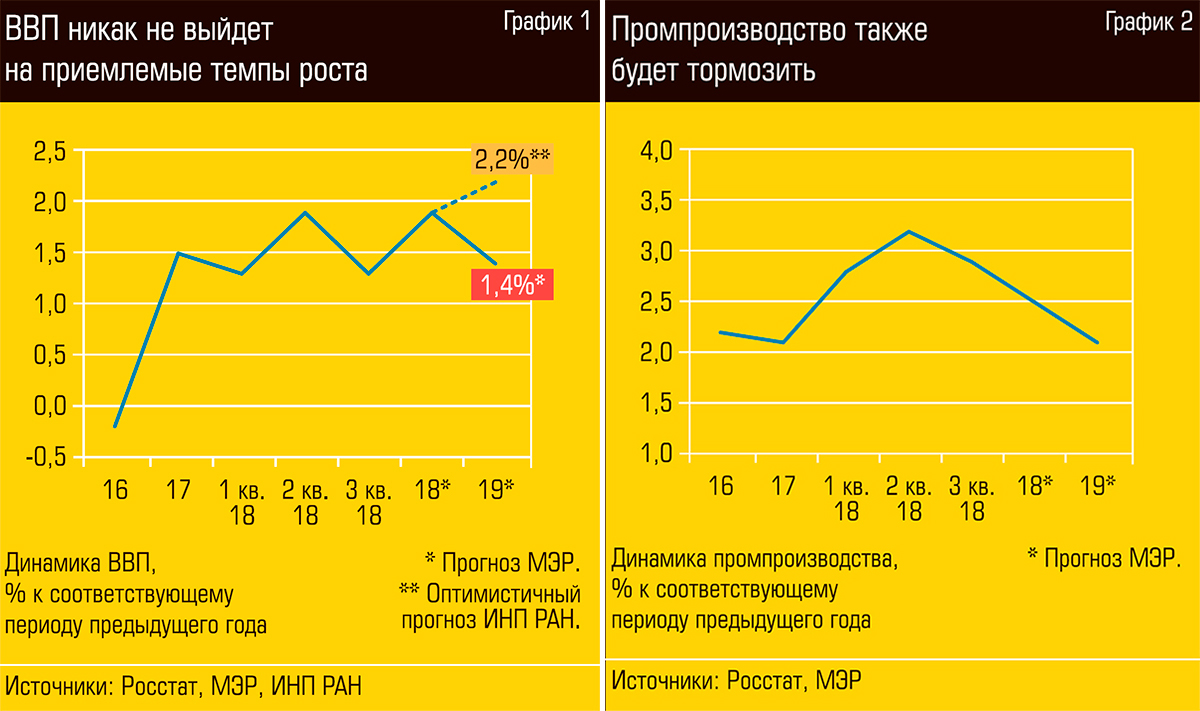 ВВП и промпроизводство